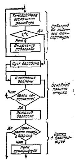 Структурная схема (деталь)